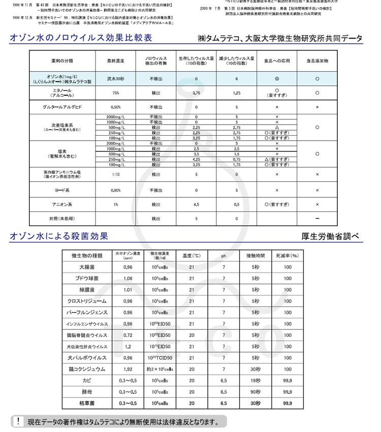 オゾン水のノロウイルス効果比較表